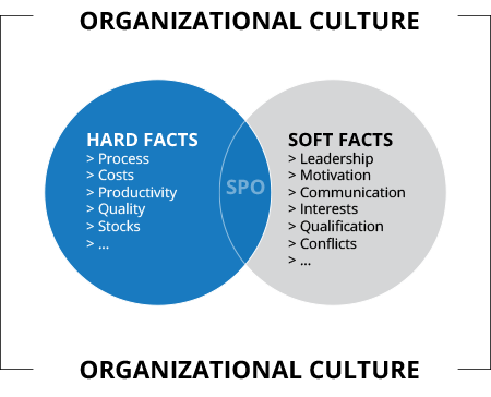 soft-hardfacts